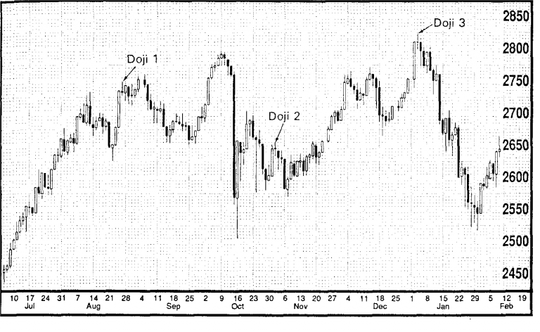 Importance of Doji in Japanese Candlestick Charts 14