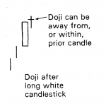 Importance of Doji in Japanese Candlestick Charts 8