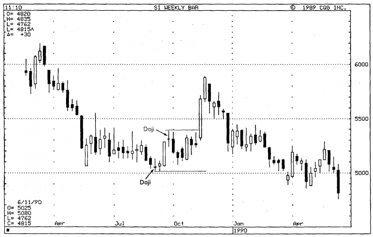 Importance of Doji in Japanese Candlestick Charts 20