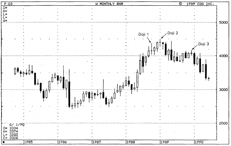 Importance of Doji in Japanese Candlestick Charts 12