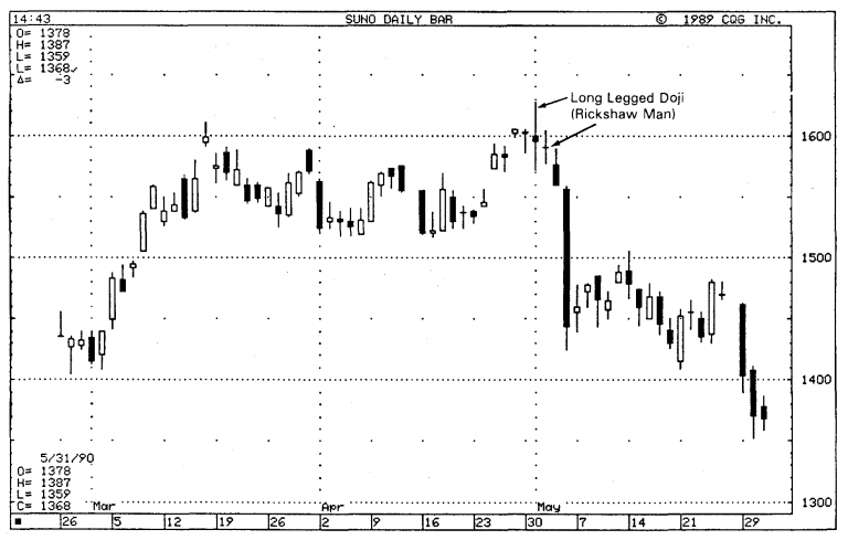 Importance of Doji in Japanese Candlestick Charts 16